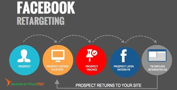 Marketing dược phẩm - Facebook Remarketing