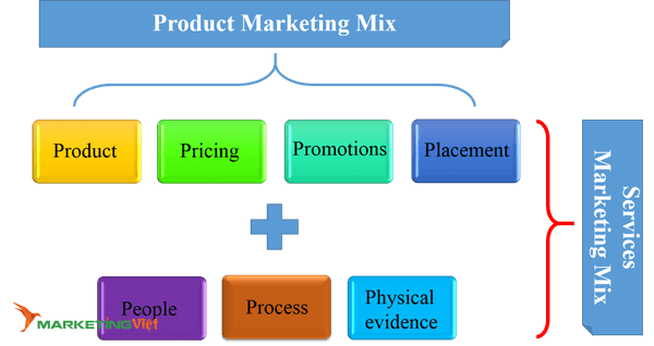 Mô hình Marketing 7PS - Marketing Việt